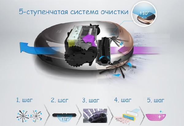 система работы робота-пылесоса